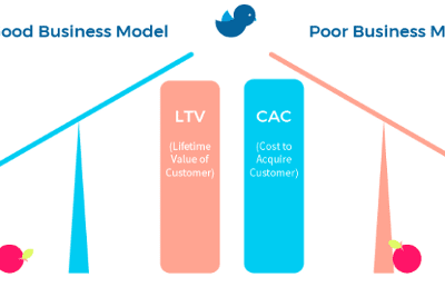 LTV/CAC: A Cautionary Tale