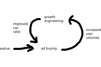 Buying ads and optimising product growth metrics