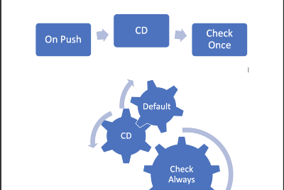How is changing the CD strategy from Default to onPush impact component?