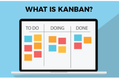 A Brief Introduction to the Kanban Methodology