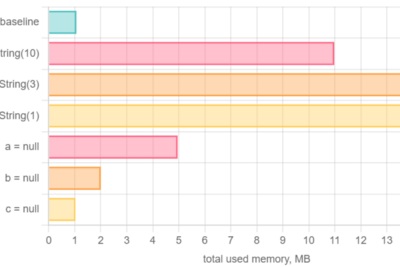 How to determine exactly and quickly the total memory used by a web page?