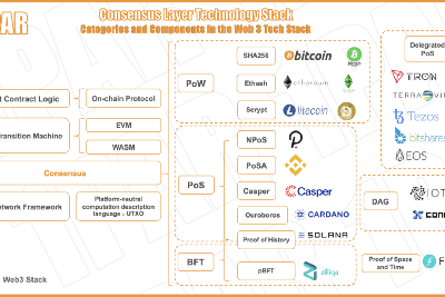 Consensus Mechanism and the Ecosystem Map of Infrastructure Blockchain