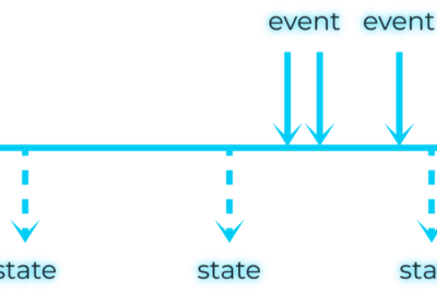 State events duality