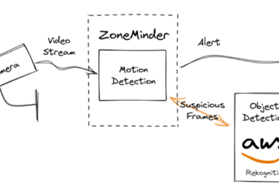 AWS Rekognition support for ZoneMinder object detection
