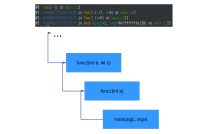 How stack trace on ARM works