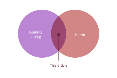 The horror of usability testing