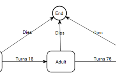 State Transition Diagrams & Object-Role Modeling