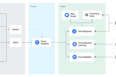 Introduction to GCP Dataflow