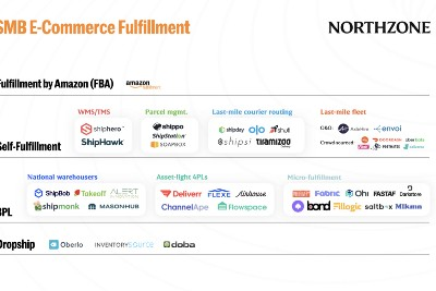E-Commerce Fulfillment: how new tech players are bringing supply chains online
