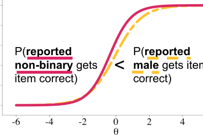 Equity by understanding how people are (mis)representing, (mis)interpreting, and (mis)using data