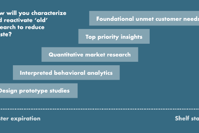 Extending insight 'shelf life' to get more value from research in product planning