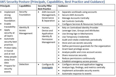 AWS Security Posture (Principals, Capabilities, Best Practice and Guidance)