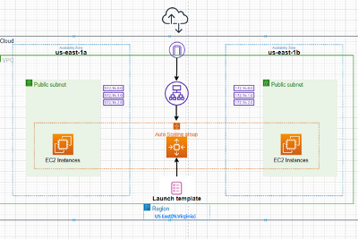 High Availability Architecture by Leveraging AWS Auto Scaling