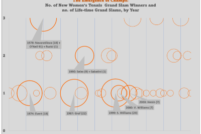 The Emergence of Women's Grand Slam Champions in the Open Era