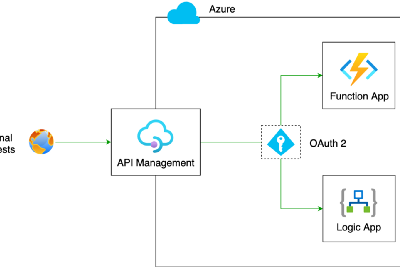 Secure Azure Logic Apps and Function Apps Using API Management with OAuth 2.0—Client Credent