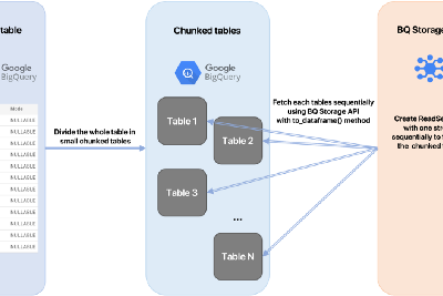 The fastest way to fetch BigQuery tables