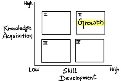 How To Evolve As a Product Manager