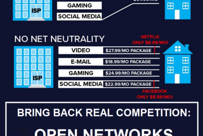 Open Networks & Get the Money Back: Part of the Net Neutrality Solution.