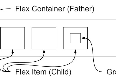 What is FlexBox and how to use FlexBox
