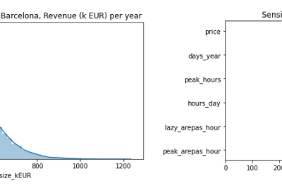 Market Sizing for a company using Monte Carlo with Python