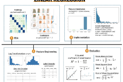 A Practical Guide to Linear Regression