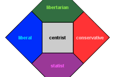 The problem with centrism, from the perspective of a centrist