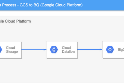 DataPiepeline using Apache Beam and Google Cloud DataFlow as Runner and BigQuery as DataSink