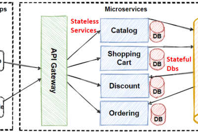 Scaling Databases in Microservices Architecture with Horizontal, Vertical, and Functional Data…