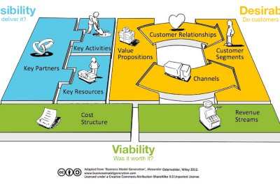 The (Business) Model Canvas