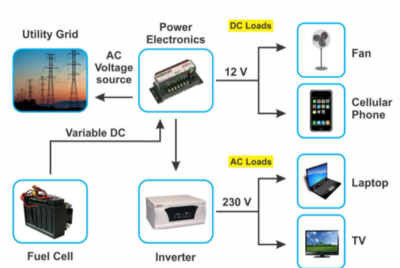 Power Electronics for Renewable Energy Systems.
