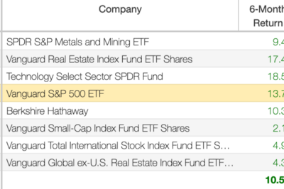 An Update on the Core Portfolio