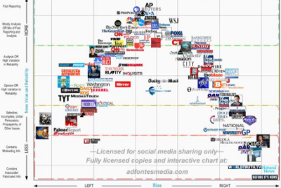 The Ad Fontes Media Bias Chart is full of bias and problems—by a journalist