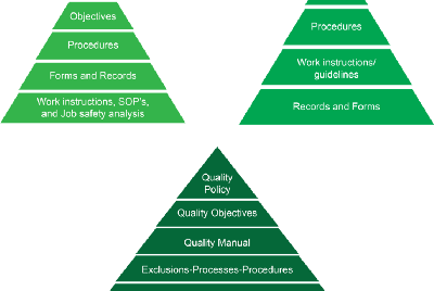 ISO 9001: Processes, Procedures, and Work Instructions