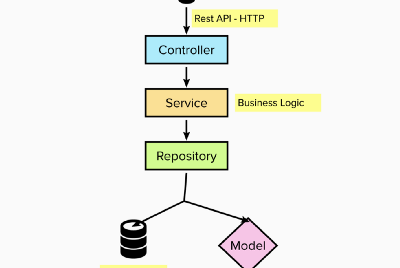 Importance of Repository Design Pattern