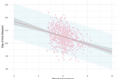 Three simple things about regression that every data scientist should know