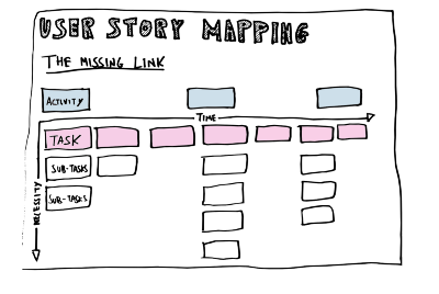 What I Learned from User Story Mapping (and how most people do Agile wrong)
