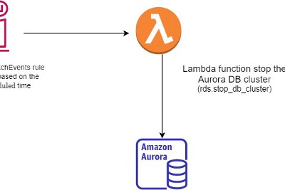 How to stop AWS Aurora with AWS lambda function by CloudWatch Events Rule