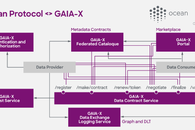 Building towards a decentralized European Data Economy: A Minimal Viable Gaia-X (MVG) powered by…