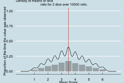 Demonstrating The Central Limit Theorem in R