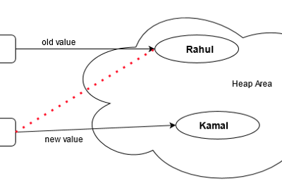 Immutable Class in Java: from 0 to 1…