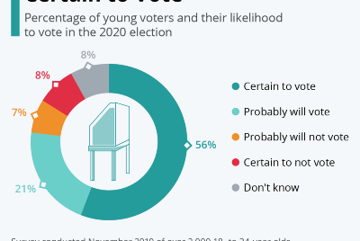 """The """"Youth"""" made their mark on the 2020 Presidential Election."""