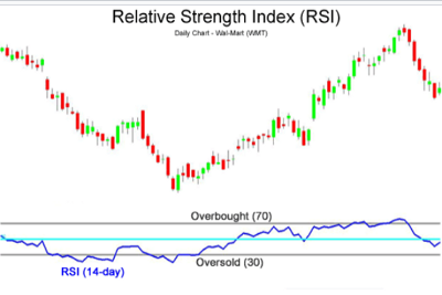 Understanding the Relative Strength Index (RSI)