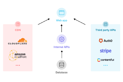 API Monitoring for the JAMStack