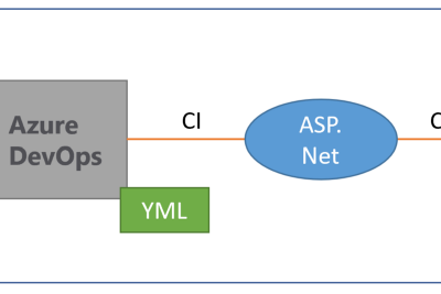 How to create CI pipeline for automating test with YAML in Azure DevOps