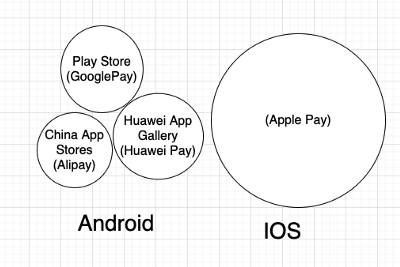 Re-think In-app Purchases Flows