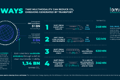 4 Ways Multimodal Mobility Can Help Avoid a Climate Disaster: TAE Multimodal Index