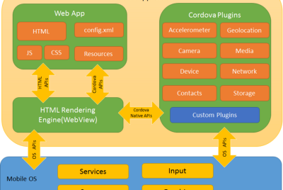 Part 2— The Mobile Client. How to build a real time data sync, multi platform app with Cordova
