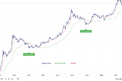 Pi-Cycle Bottom Indicator for Bitcoin & Ethereum