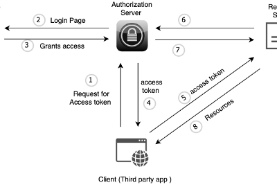 A Beginner's Guide to Oauth 2.0
