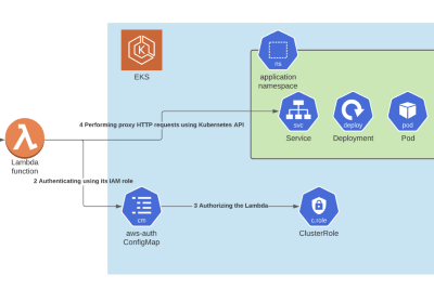 Spice up Your Kubernetes Environment with AWS Lambda
